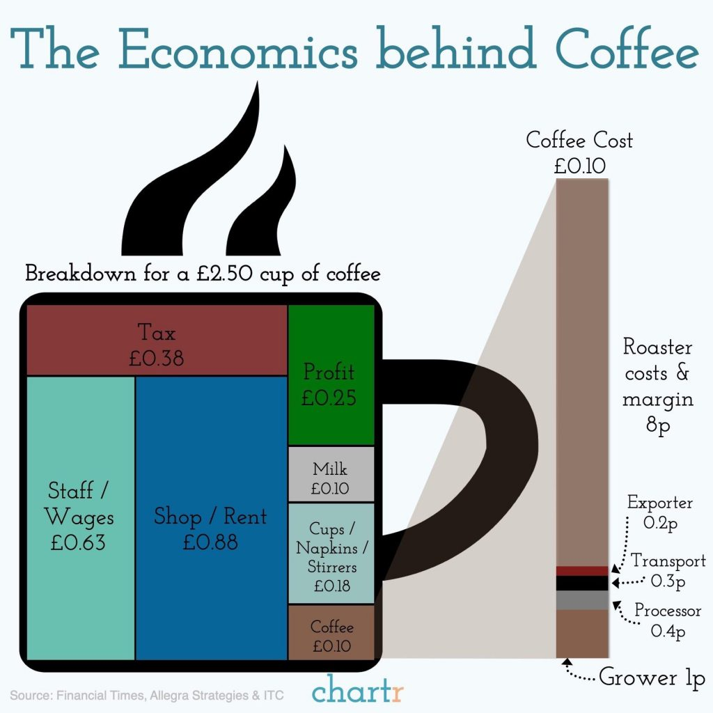 Breakdown of the cost of a cup of coffee