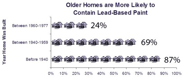 Percentage of homes with lead paint according to year of build